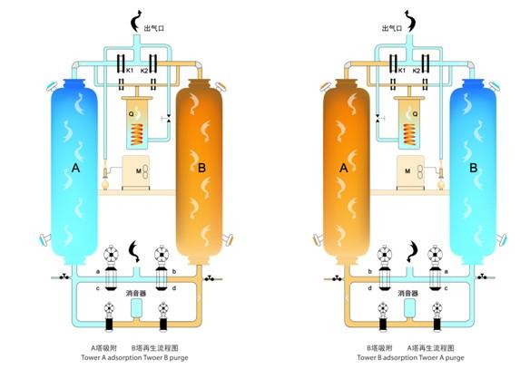 Осушители воздуха адсорбционного типа